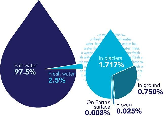 how many percent of freshwater is drinkable