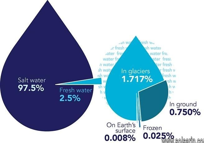how many percentage of salt in seawater