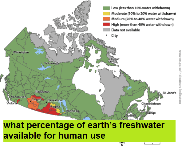 what percentage of earth's freshwater available for human use