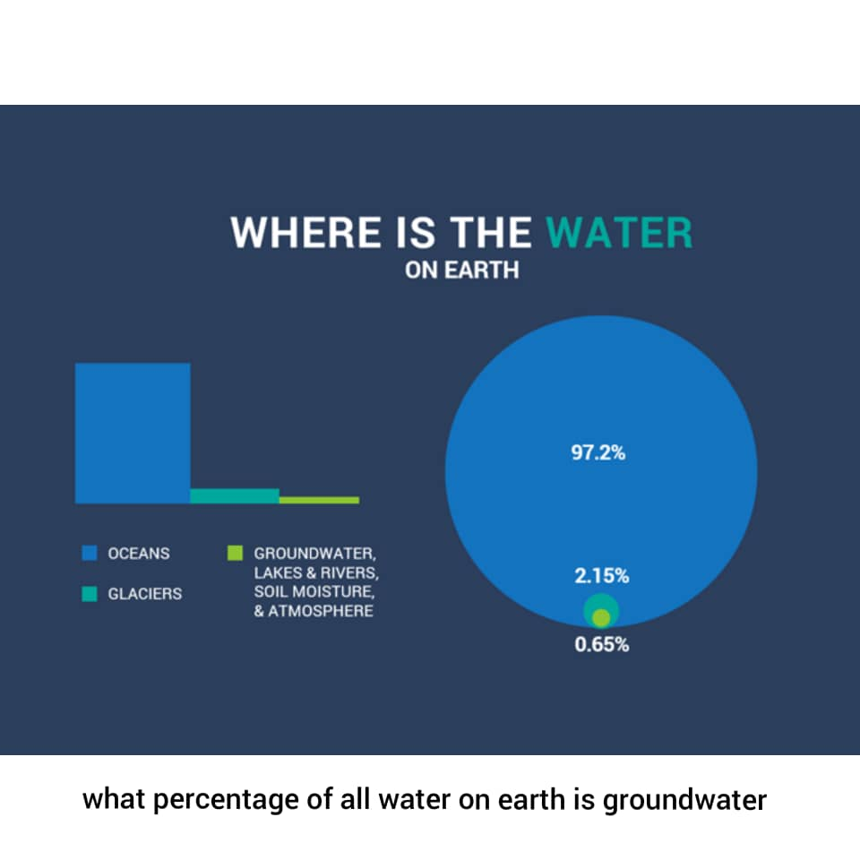 what percentage of all water on earth is groundwater