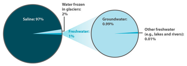 how to calculate percentage of water in hydrated salt