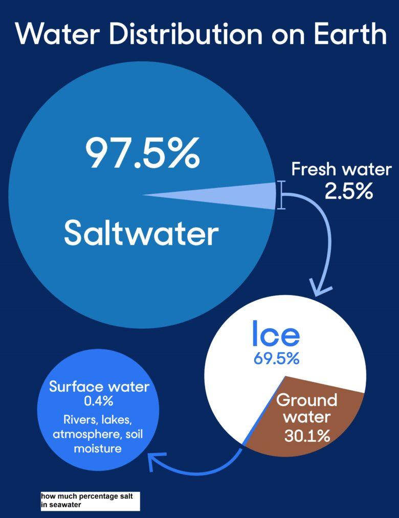 how much percentage salt in seawater