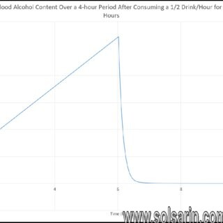 how much blood alcohol content is in one beer