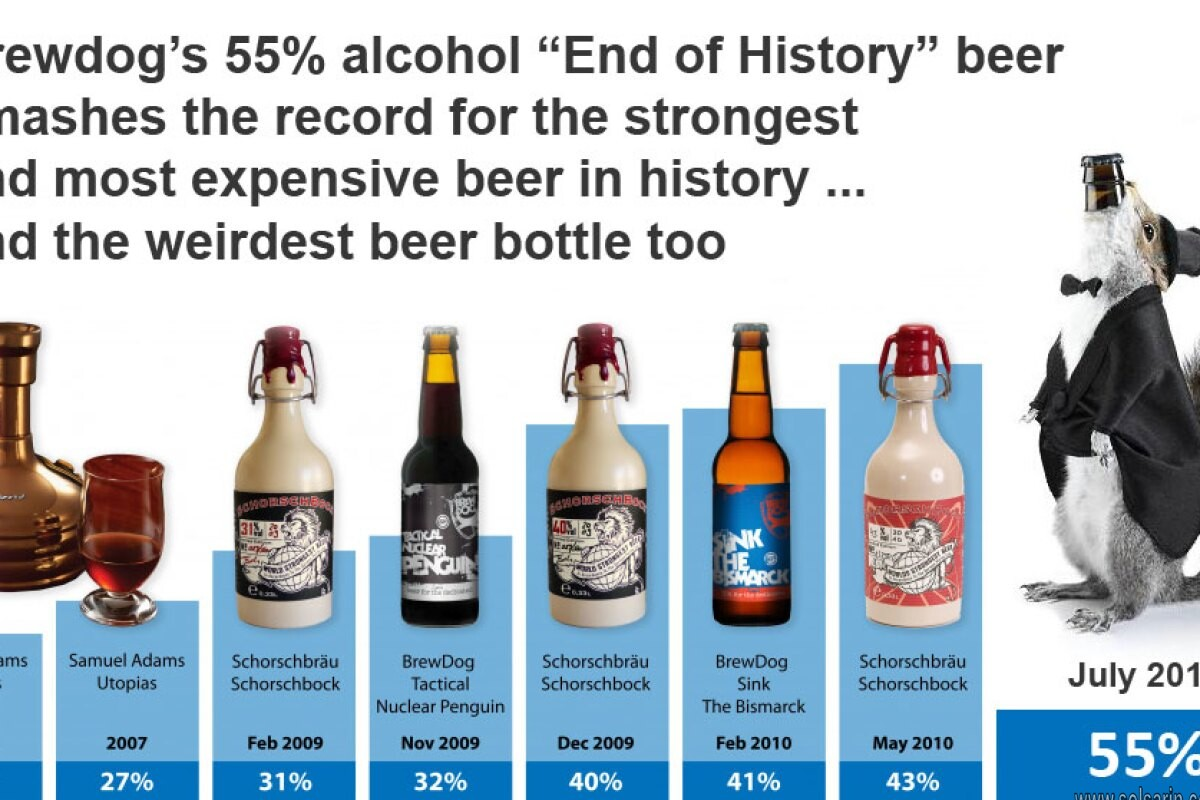 what percent of alcohol is in beer