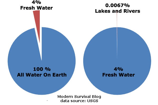 how many percent of freshwater resides in glaciers