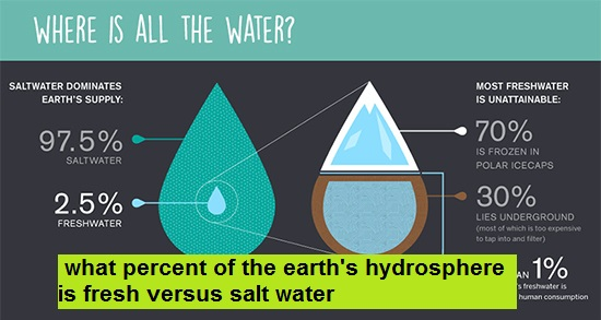 what percent of the earth's hydrosphere is fresh versus salt water