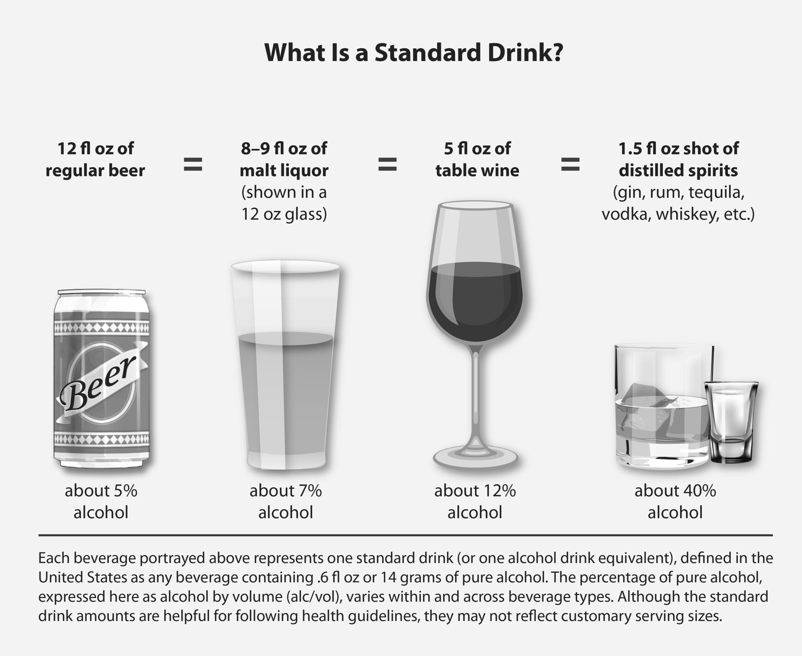 what percentage of alcohol is in a glass of wine