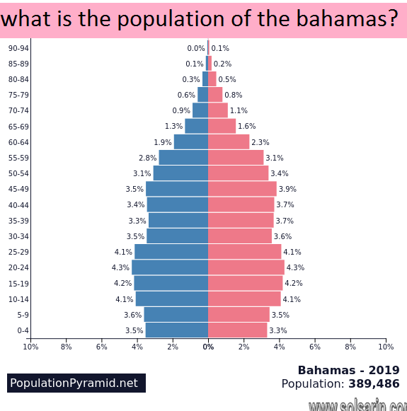 what is the population of the bahamas?