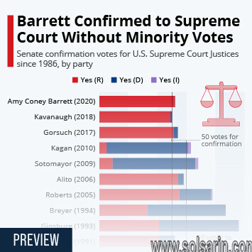 how many votes to confirm supreme court judge