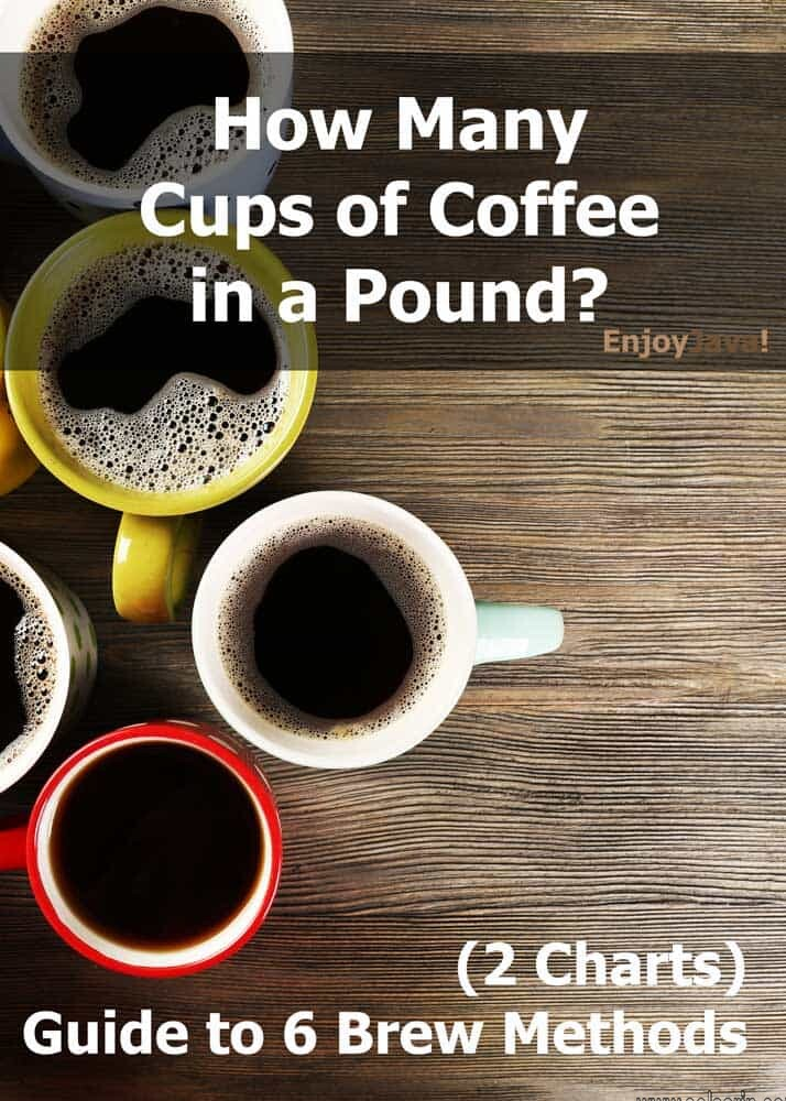 how many cups of coffee per pound