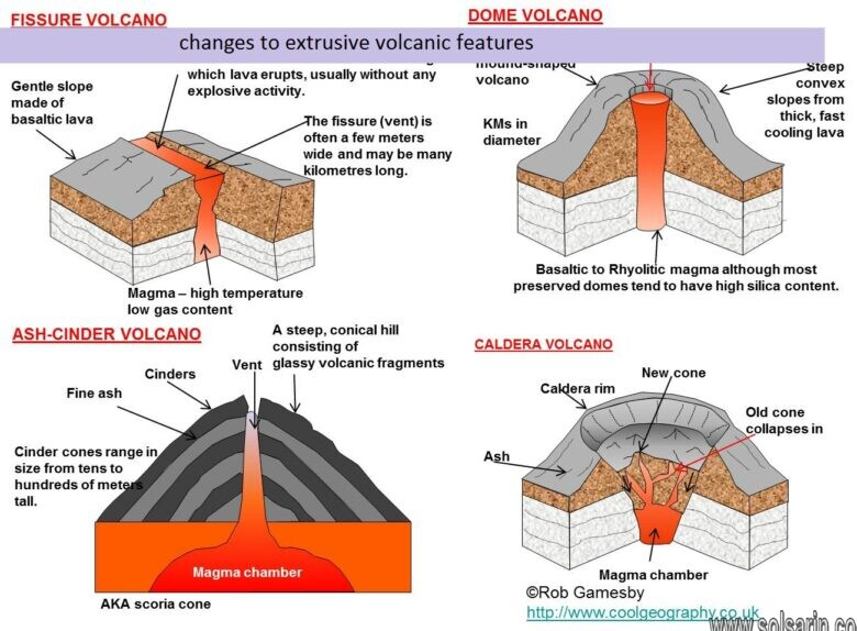 changes to extrusive volcanic features