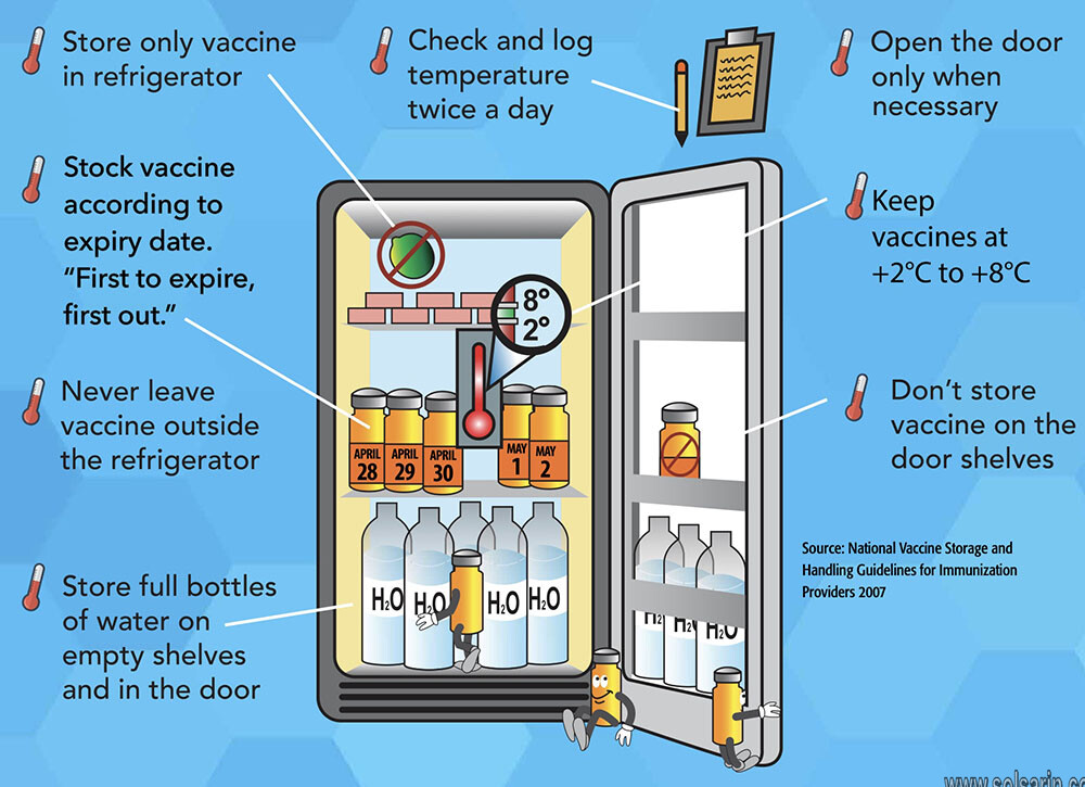 refrigerator temperature recommended