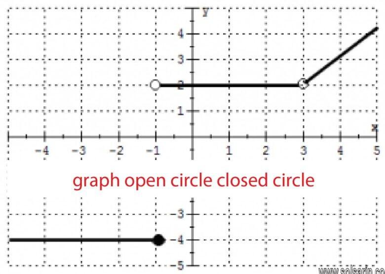 graph open circle closed circle